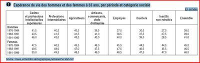 INSEE espérance